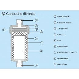 Le meilleur osmoseur domestique du march - Purificateur d eau portable ...