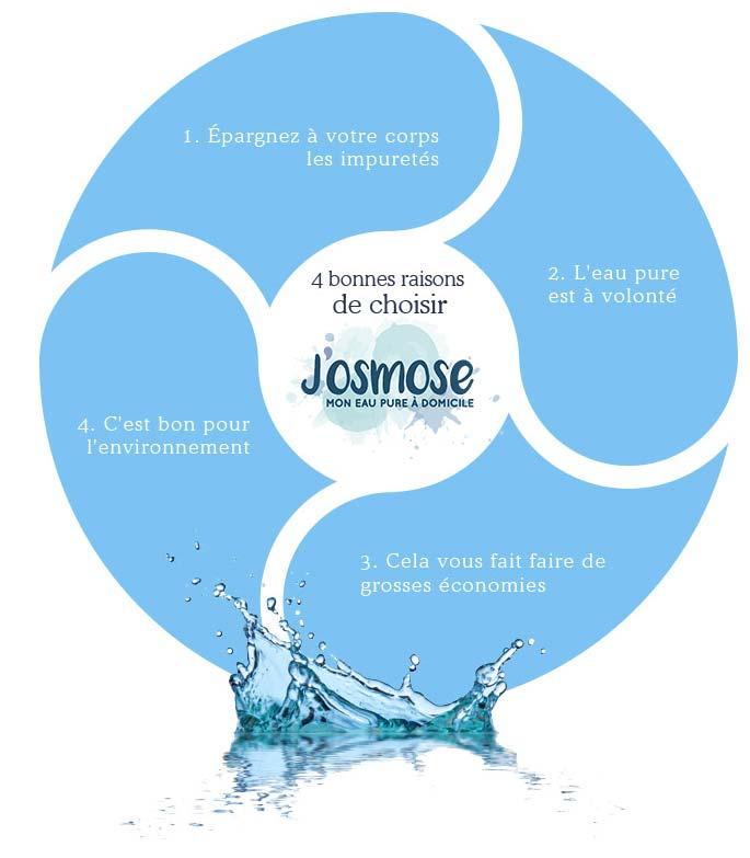 Pourquoi choisir d'installer un osmoseur d'eau chez soit ?