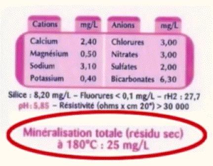 Analyse eau en bouteille