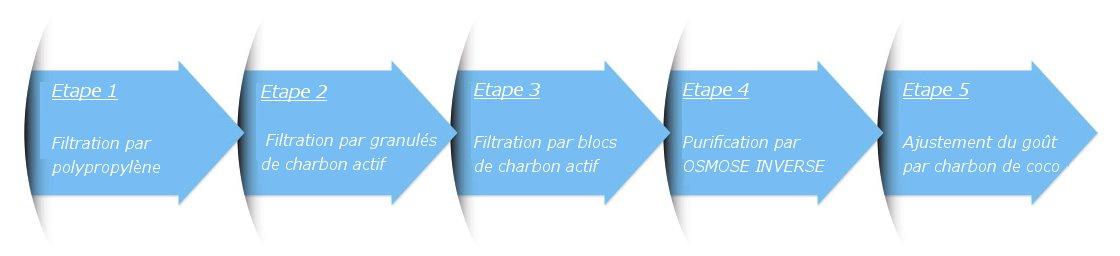 etapes-de-filtration-revu.jpg