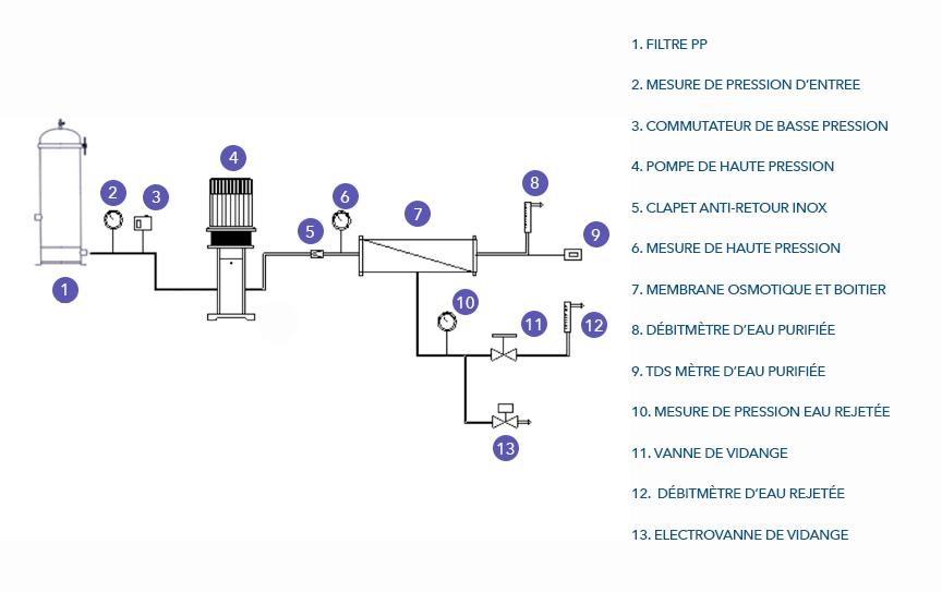 osmoseur-industriel-schema-francais.png