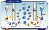 Les eaux ionisées alcalines réductrices synthétiques (EIAR)