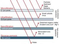 Qu'est-ce que l'ultrafiltration ?