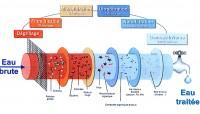 Les différents systèmes de filtration