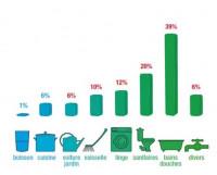 Dans la maison, qu'est-ce qui consomme le plus d'eau ?