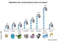 Focus sur la consommation d'eau des ménages
